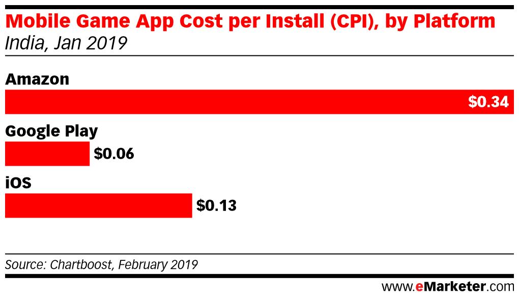 Mobile Game App CPI By Platform