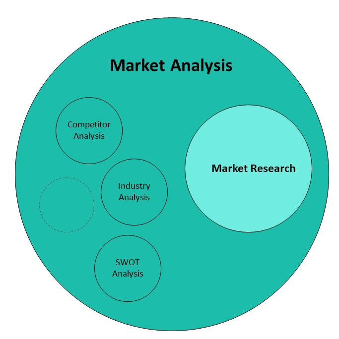 market research vs market analysis